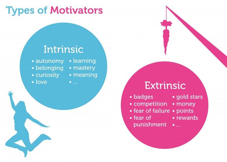 Fig5.1_Intrinsic_extinsic_motivation_illustration